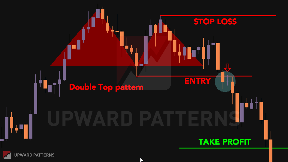 double top chart pattern breakout