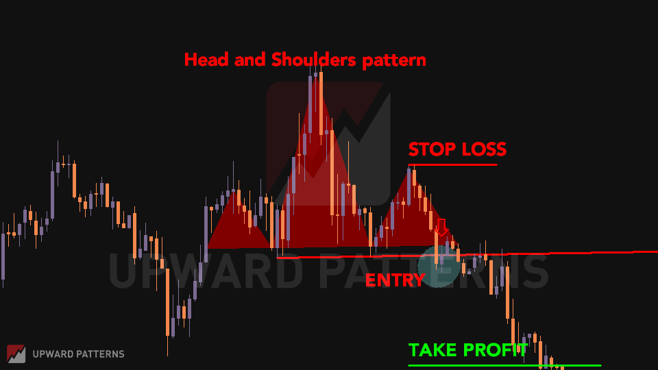 head and shoulders chart pattern breakout