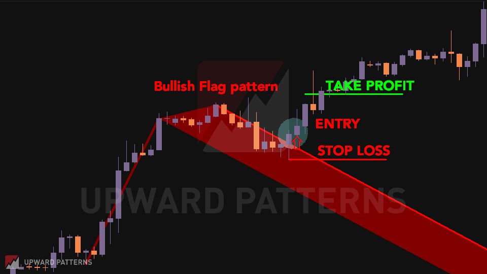 bullish flag chart pattern breakout